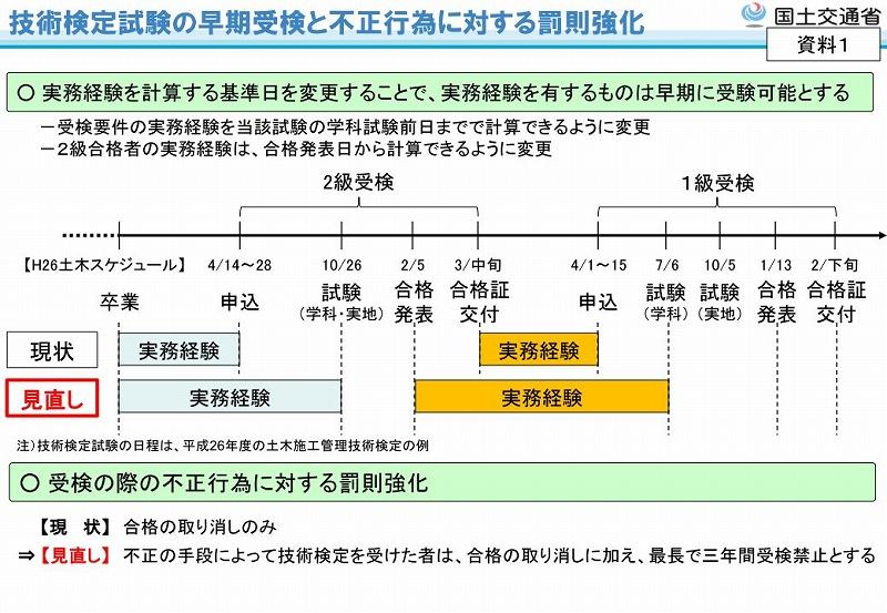 技士 級 発表 管理 土木 合格 2 施工